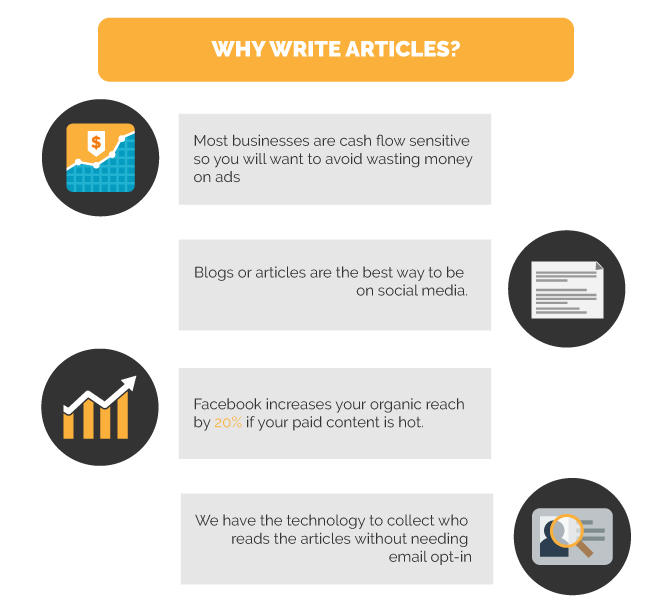 Why Write Articles