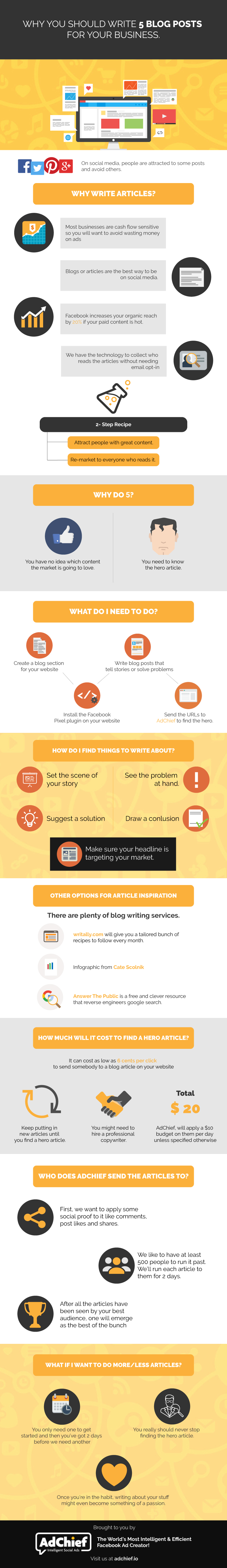 Why You Should Write 5 Blog Posts for Your Business Infographic