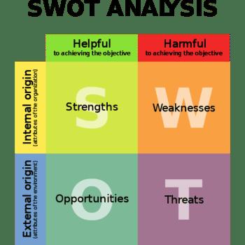 social media SWOT analysis